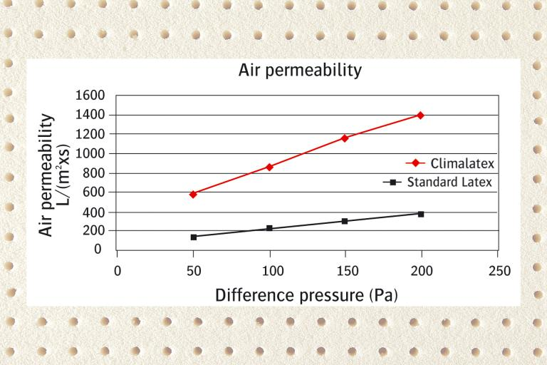 chart climawave latex topper air permeability